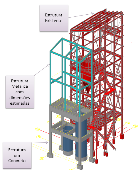 Layout da estrutura